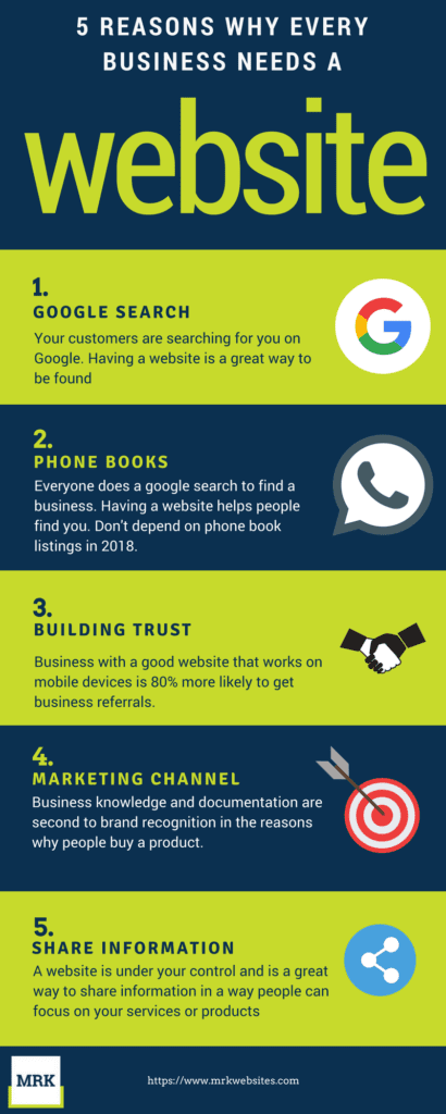 5 reasons why every small business needs a website