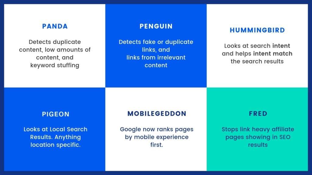Some different algorithms